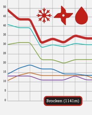 Sindy Kültz u. Jan Schröter | Interactive Exhibits   Es zeichnet sich besonders durch seinen schnellen Wetterwechsel und der extremen Lage in 1141 m Höhe aus. Auf dem Gipfel herrscht ein raues, subalpines Klima, vergleichbar mit der alpinen Lage in 1600 – 2200 m Höhe. An 306 Tagen im Jahr liegt der Brocken im Nebel und meterhoher Schnee erwartet ihn im Winter. Diese und weitere interessante Daten werden von uns aufgearbeitet und sollen den Besuchern des Brockenmuseums in einem Exponat verdeutlicht werden. In einer aufregenden Interaktion werden die Fakten visualisiert und gleichzeitig kann der Besucher selbst Einfluss auf die Wettersituation nehmen.